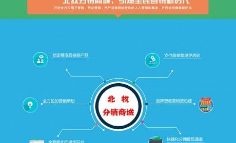 微信三级分销系统源码,北牧网络科技微信营销系统CMS企业版基于PHP+MYSQL开发